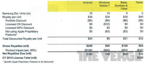 bảng giá apple yêu cầu samsung nộp tiền bằng sáng chế